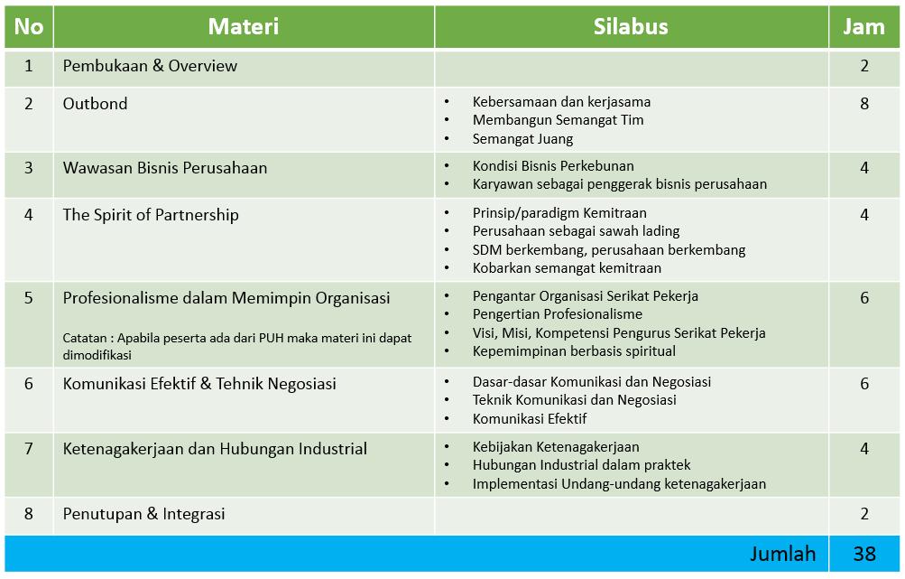 materi dan metode peningkatan kompetensi pengurus serikat pekerja